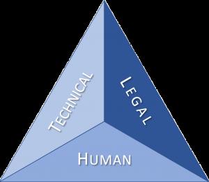 LGPD Triangle